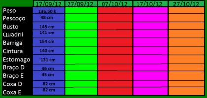 tabela de pesos e medidas corporais medidas importantes 420x199 - Tabela de pesos e medidas corporais, mantenha o foco