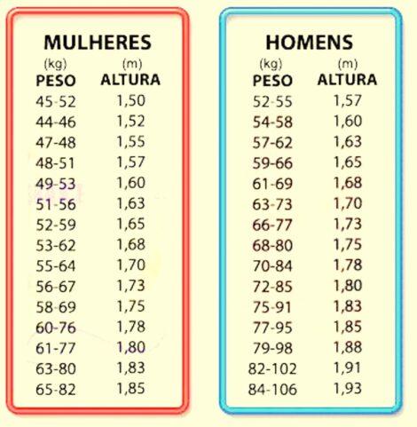 tabela de peso e altura 470x481 - Qual o peso ideal para Cada altura, calculando